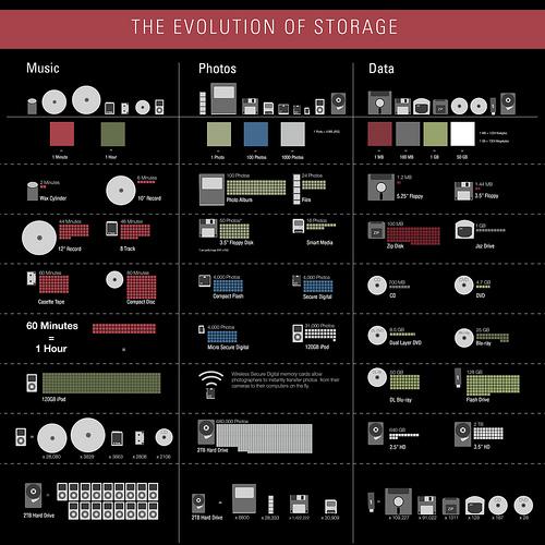 evolution of storage
